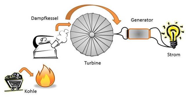 wie funktioniert ein generator einfach